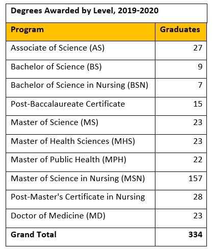 Graduate Program Graduation Rate (sa Program Length) sa pamamagitan ng Entry Year