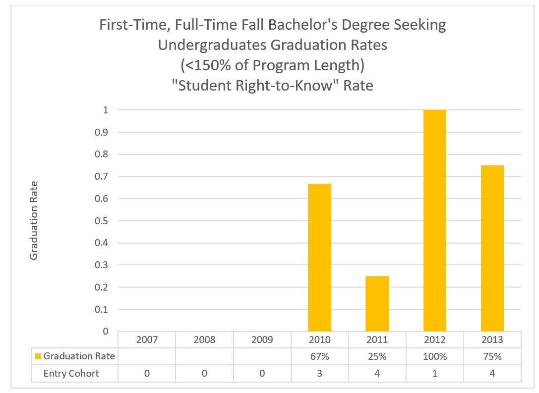 First-time, Full-time, Fall Entry Undergraduate Graduation Rate