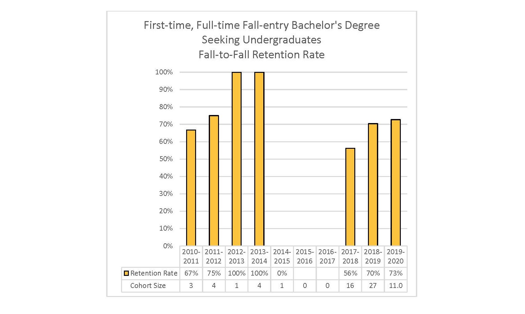 Overall  Full-time Undergraduate Retention Rate to Second Year