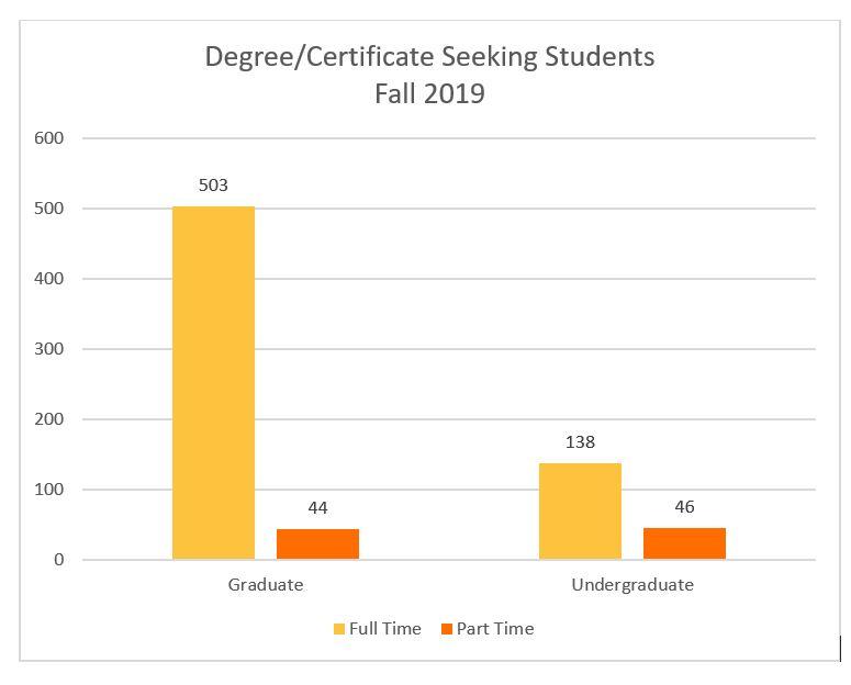 Degree/Certificate Seeking Students Fall 2017