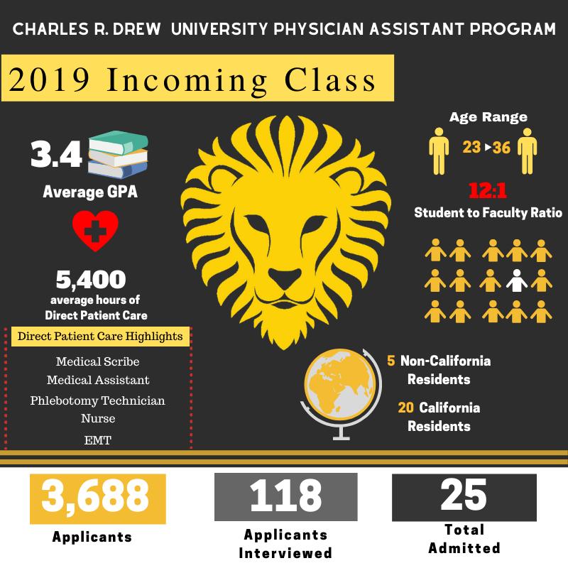2019 Incoming Class CDU PA Program please see below